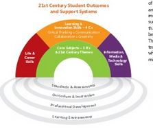 skill & support for ICT embedding