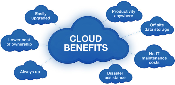 10 Ways to know How Cloud Computing benefits your company